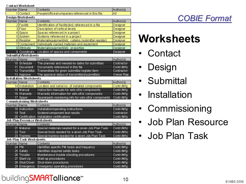 Worksheets Contact Design Submittal Installation Commissioning