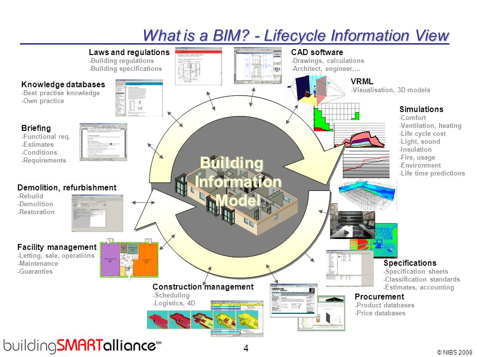 What is a BIM - Lifecycle Information View