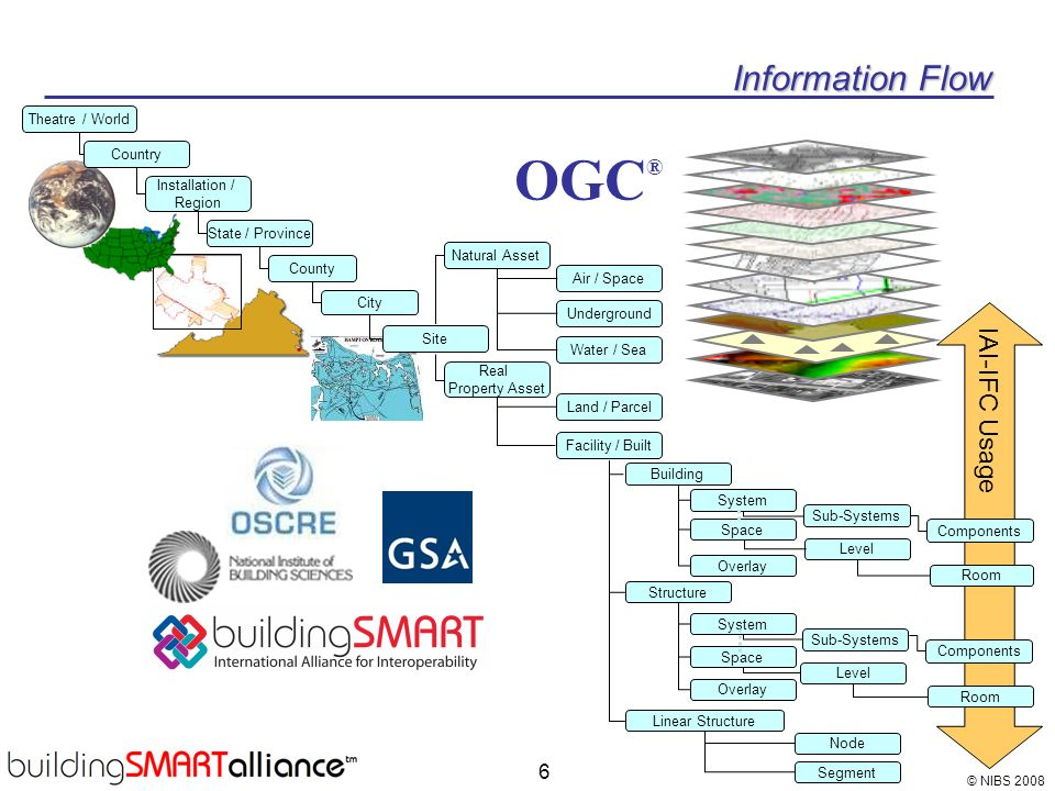OGC® Information Flow IAI-IFC Usage Theatre / World Country