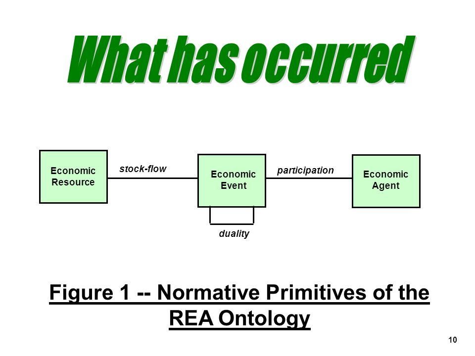 Figure 1 -- Normative Primitives of the REA Ontology