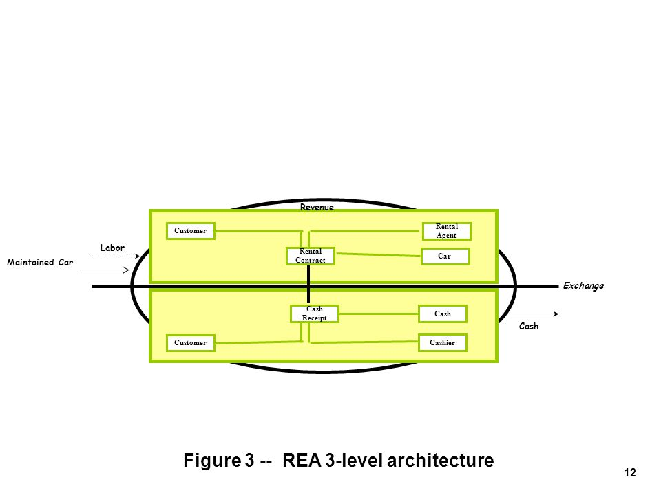 Figure 3 -- REA 3-level architecture