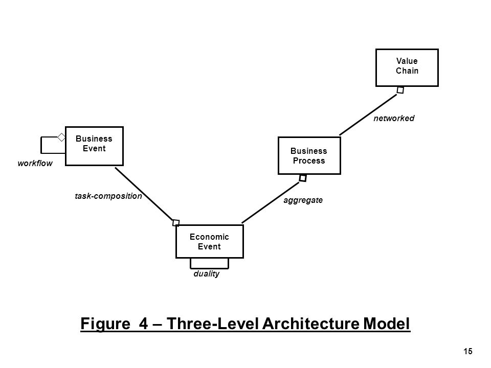 Figure 4 – Three-Level Architecture Model
