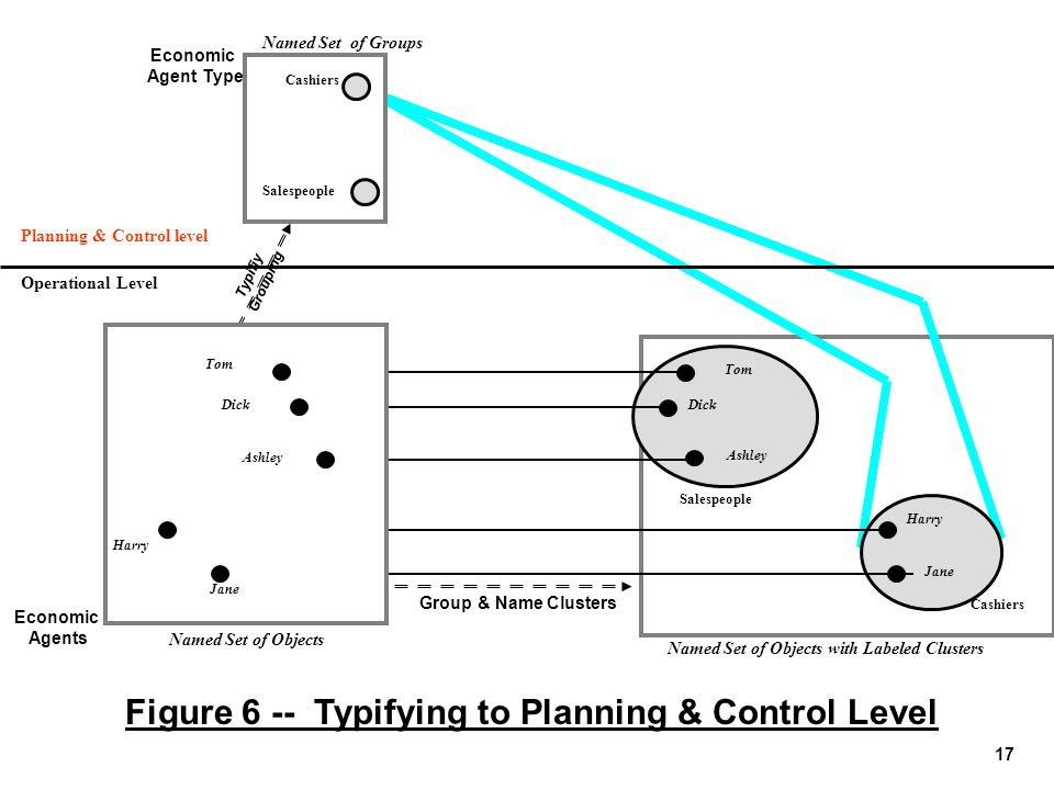 Planning & Control level Named Set of Objects with Labeled Clusters