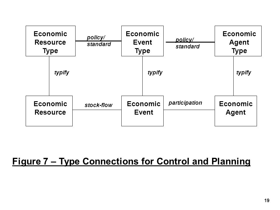Economic Resource Type