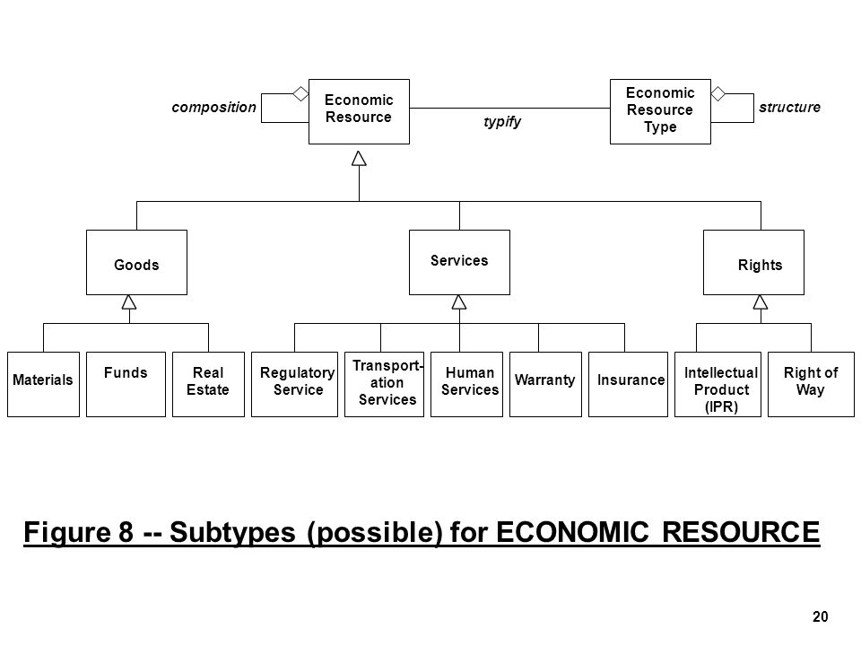 Figure 8 -- Subtypes (possible) for ECONOMIC RESOURCE