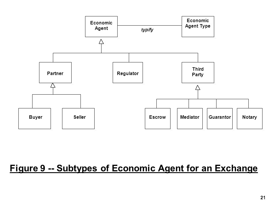 Figure 9 -- Subtypes of Economic Agent for an Exchange