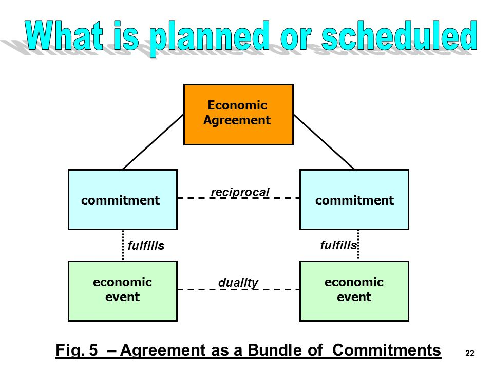 Fig. 5 – Agreement as a Bundle of Commitments