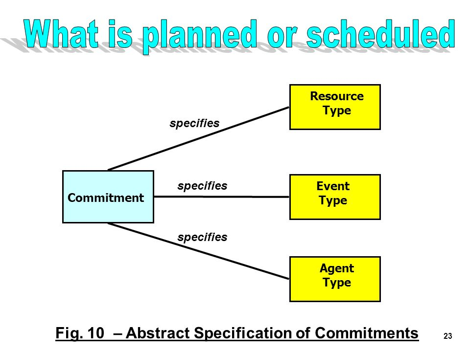 Fig. 10 – Abstract Specification of Commitments