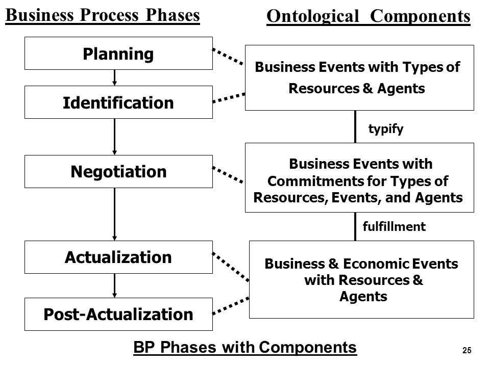 Ontological Components Business Process Phases