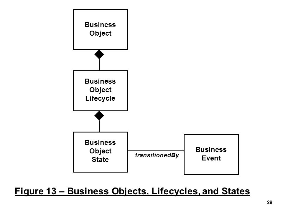 Business Object Lifecycle