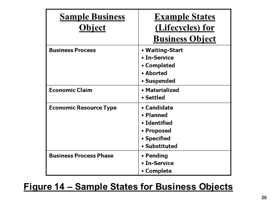 Sample Business Object Example States (Lifecycles) for Business Object