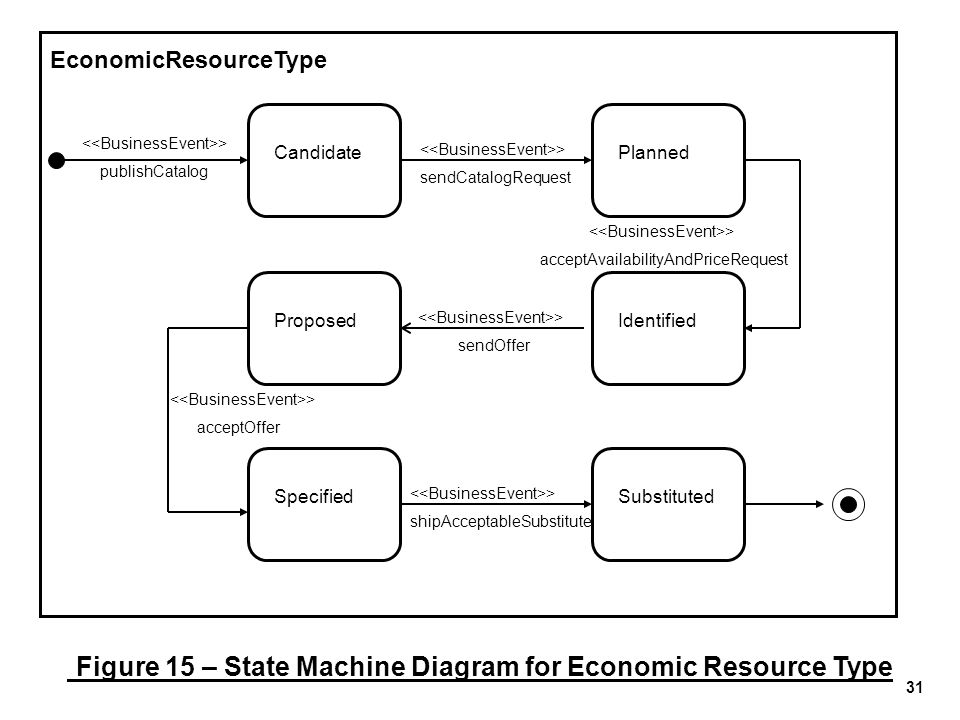 Figure 15 – State Machine Diagram for Economic Resource Type