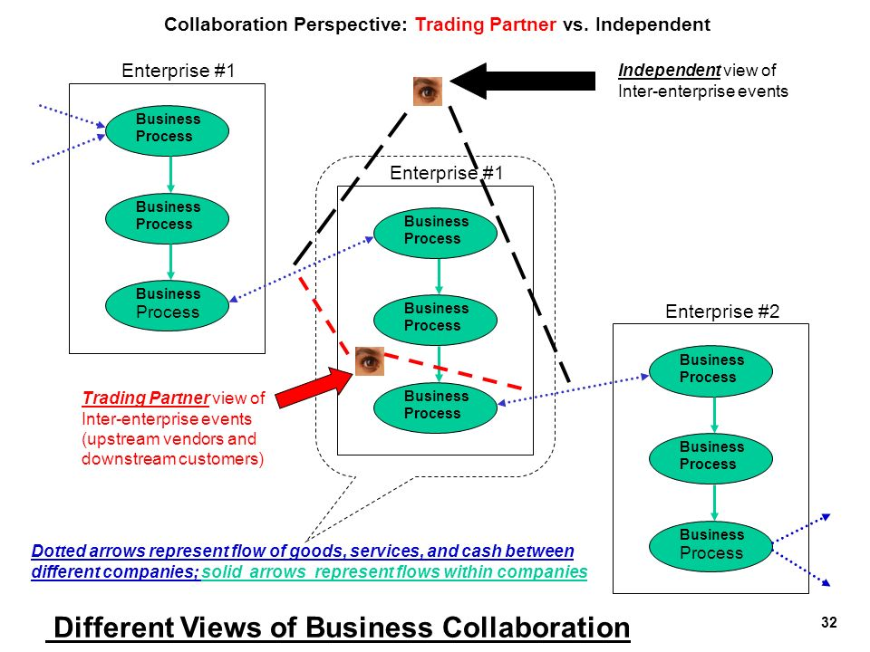 Different Views of Business Collaboration