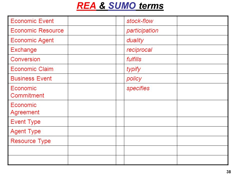 REA & SUMO terms Economic Event stock-flow Economic Resource