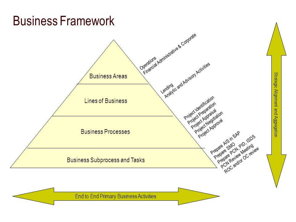 Business Framework Business Areas Lines of Business Business Processes