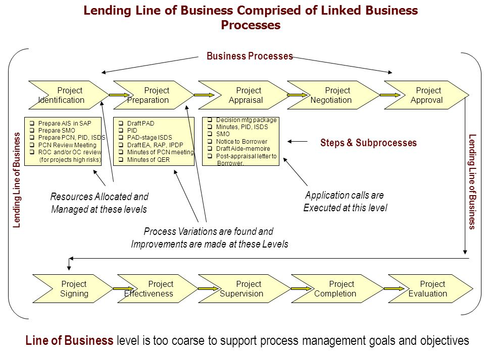 Lending Line of Business Comprised of Linked Business Processes