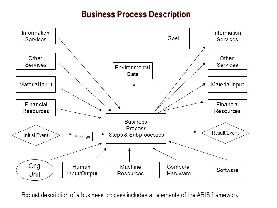 Business Process Description