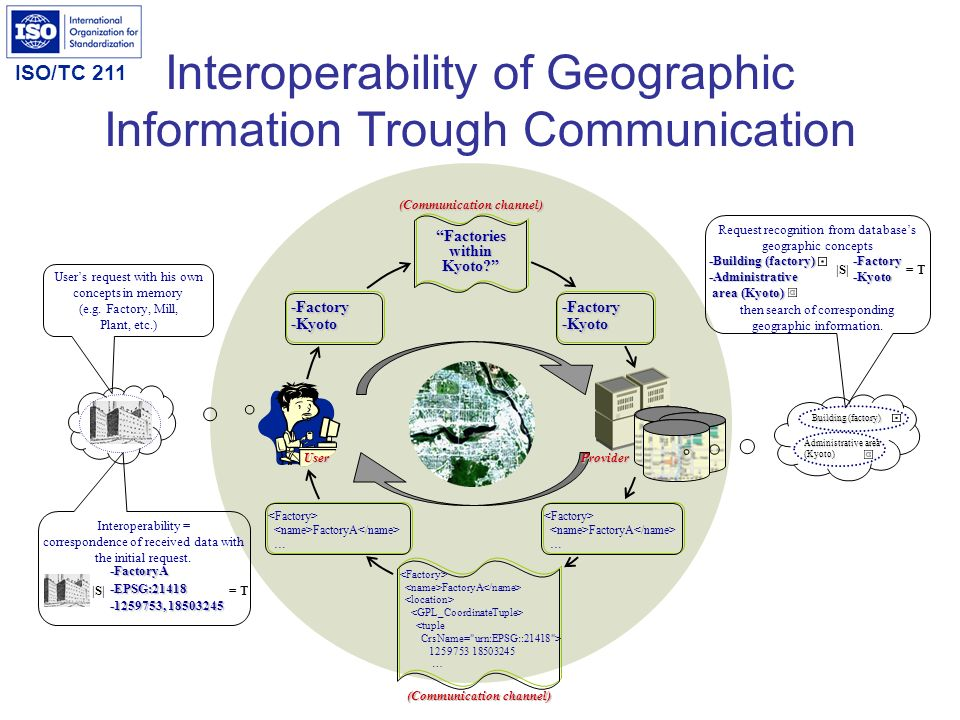 Interoperability of Geographic Information Trough Communication