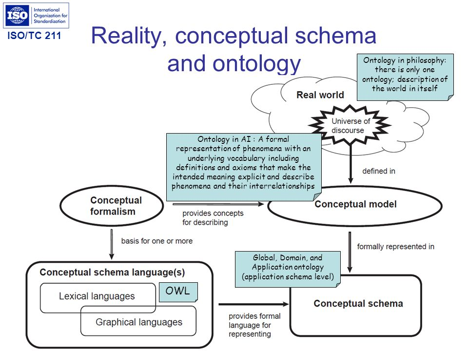 Reality, conceptual schema and ontology