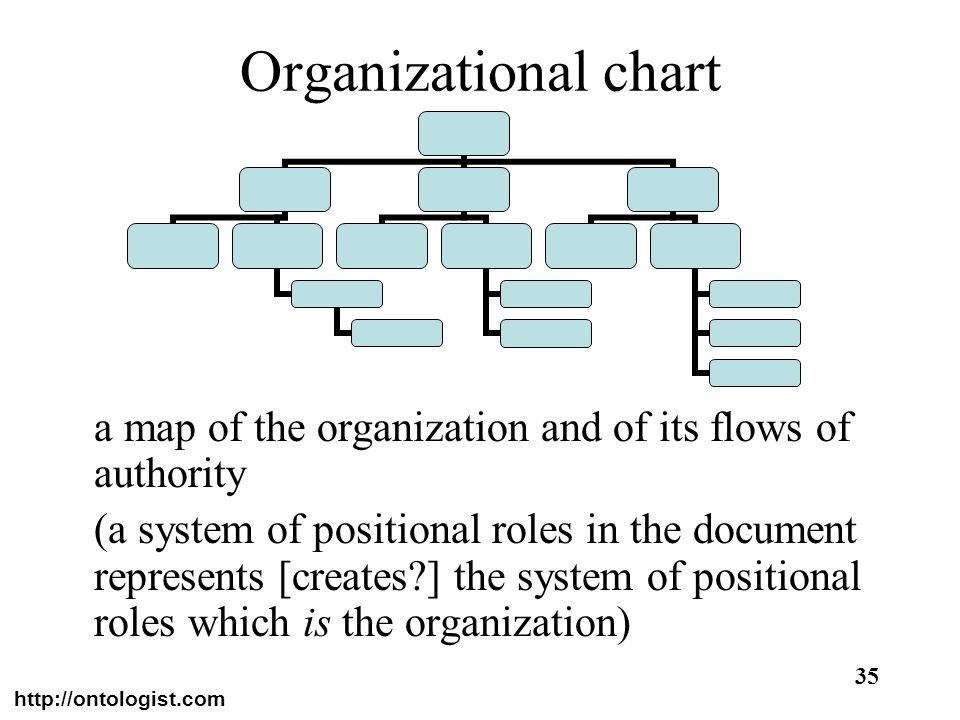 Organizational charta map of the organization and of its flows of authority.