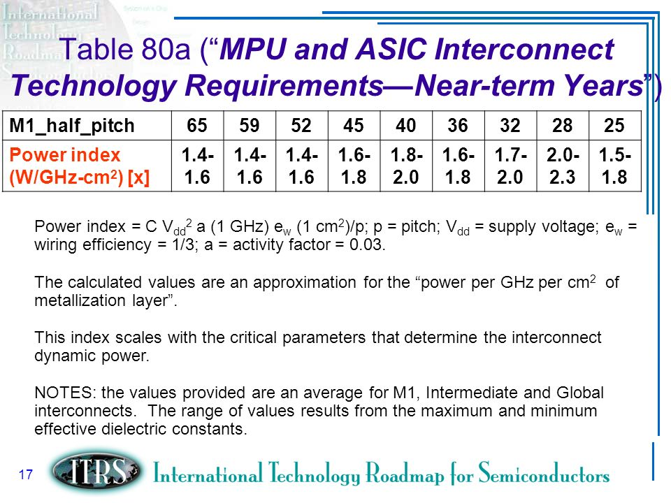 Table 80a ( MPU and ASIC Interconnect Technology Requirements—Near-term Years )