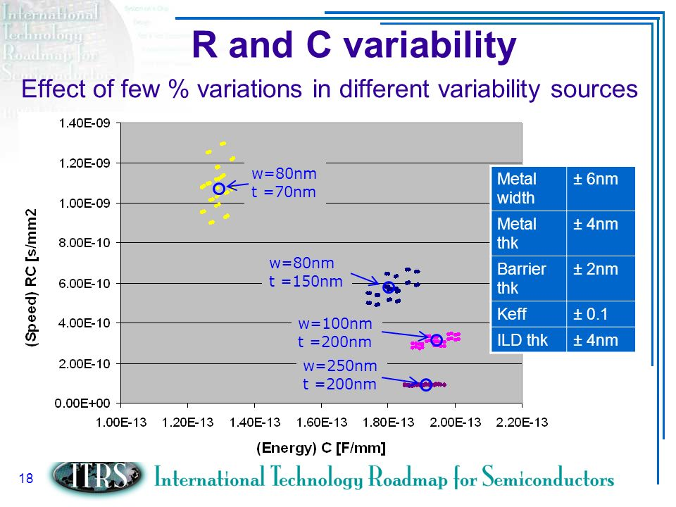 R and C variability Effect of few % variations in different variability sources. w=80nm. t =70nm.