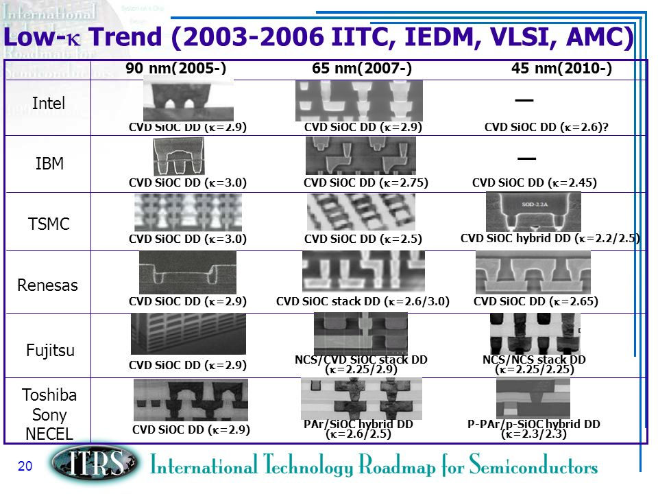 Low-k Trend (2003-2006 IITC, IEDM, VLSI, AMC)