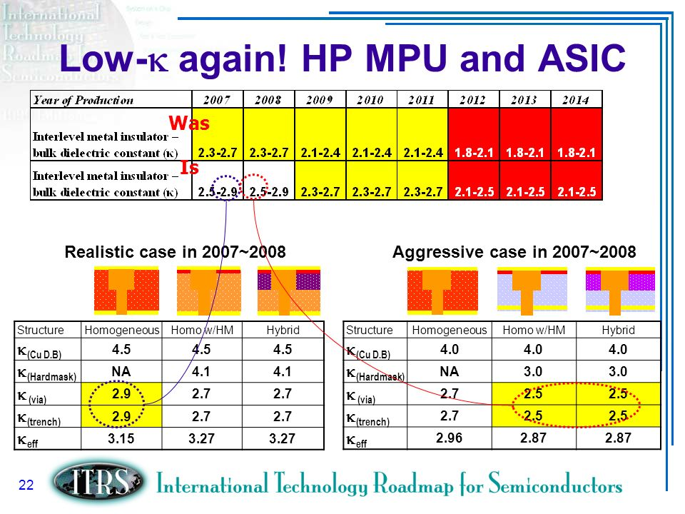 Low-k again! HP MPU and ASIC