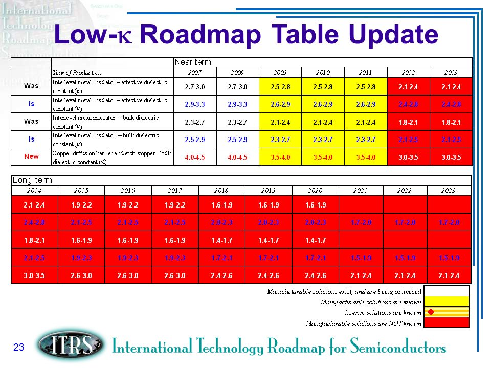 Low-k Roadmap Table Update
