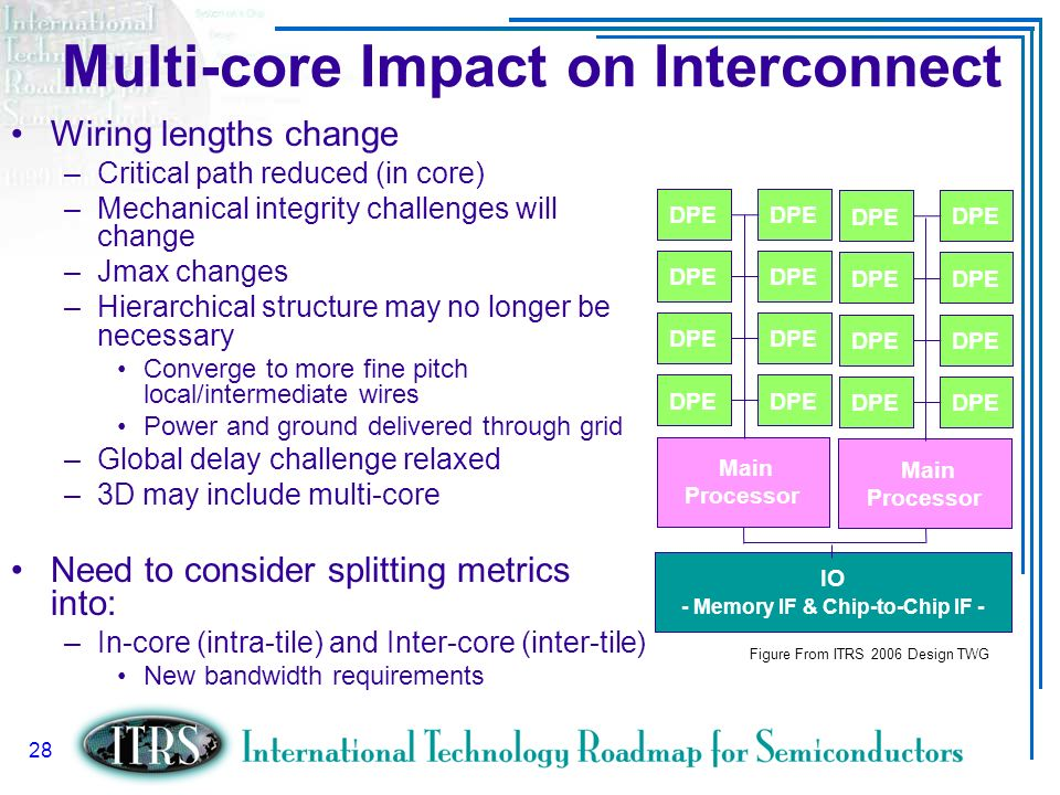 Multi-core Impact on Interconnect