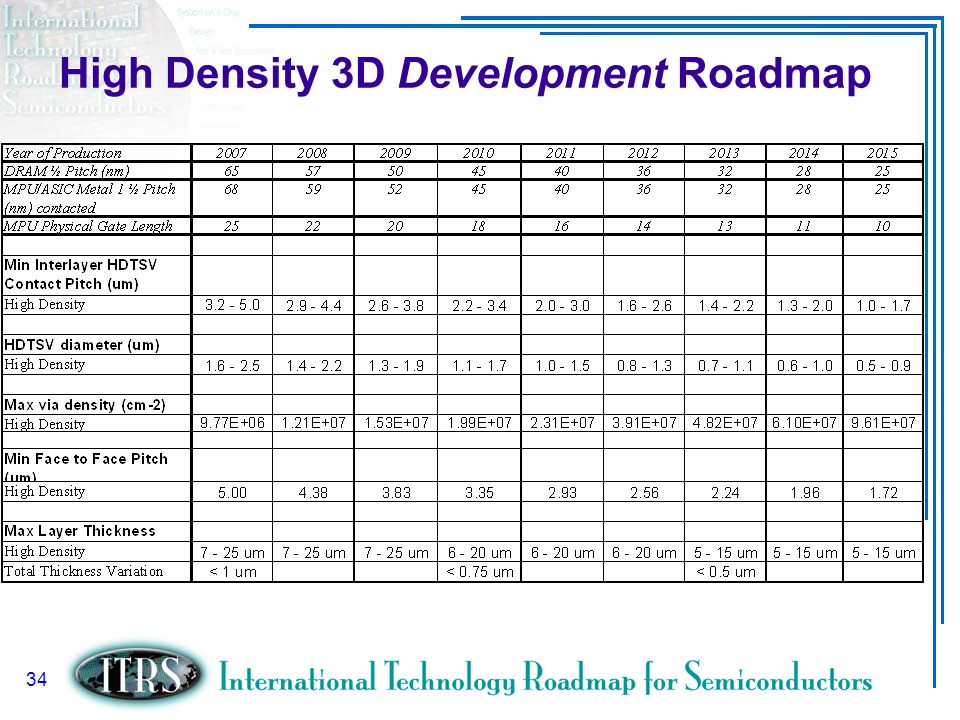High Density 3D Development Roadmap