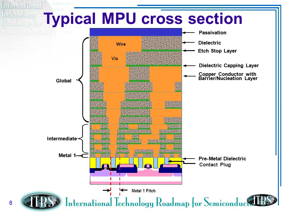 Typical MPU cross section
