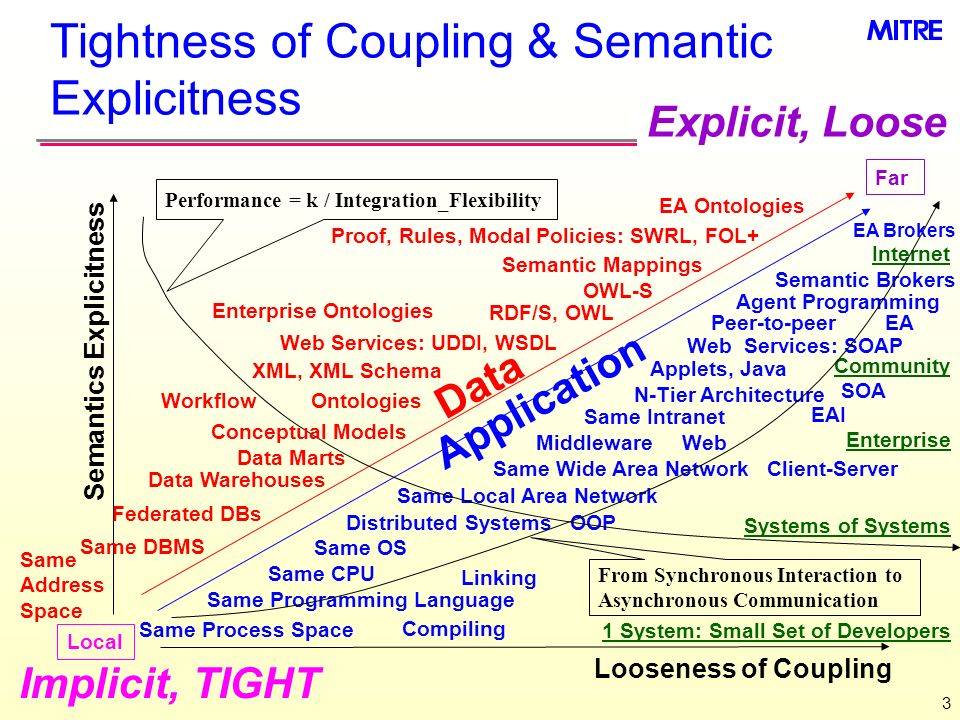 Tightness of Coupling & Semantic Explicitness