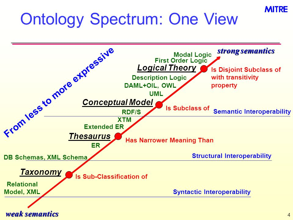 Ontology Spectrum: One View