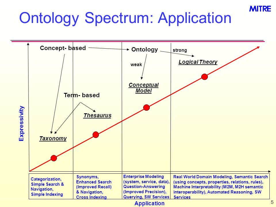 Ontology Spectrum: Application