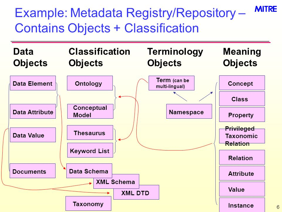 Example: Metadata Registry/Repository – Contains Objects + Classification