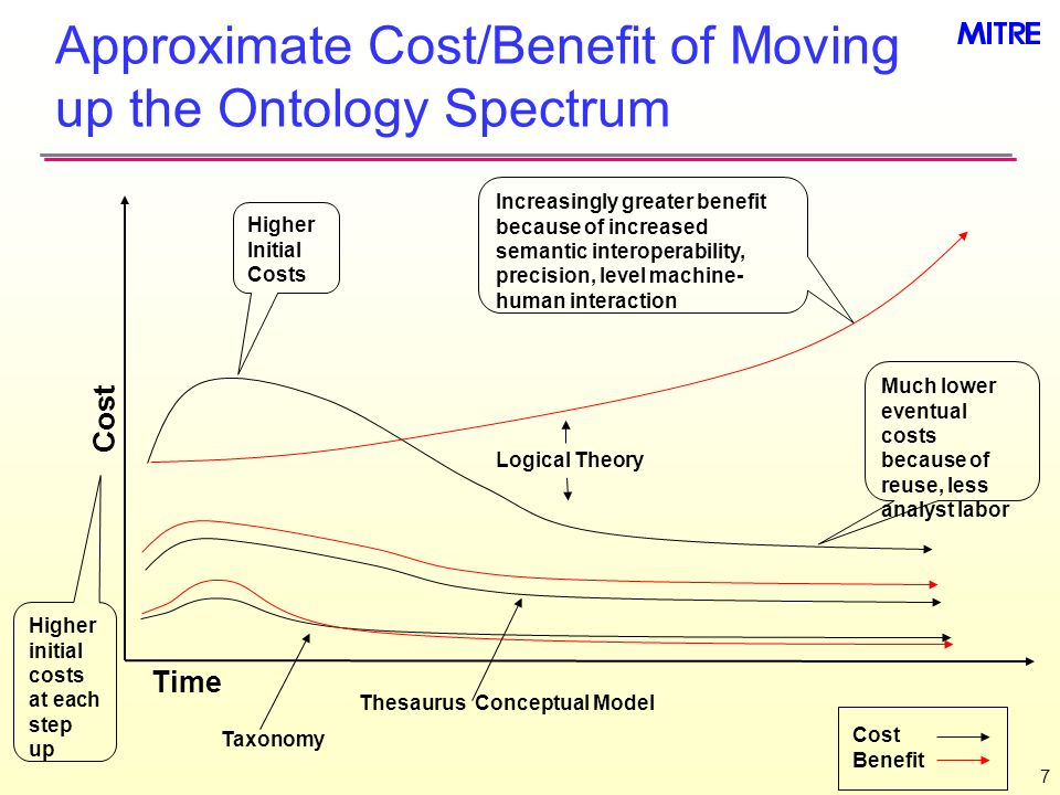 Approximate Cost/Benefit of Moving up the Ontology Spectrum