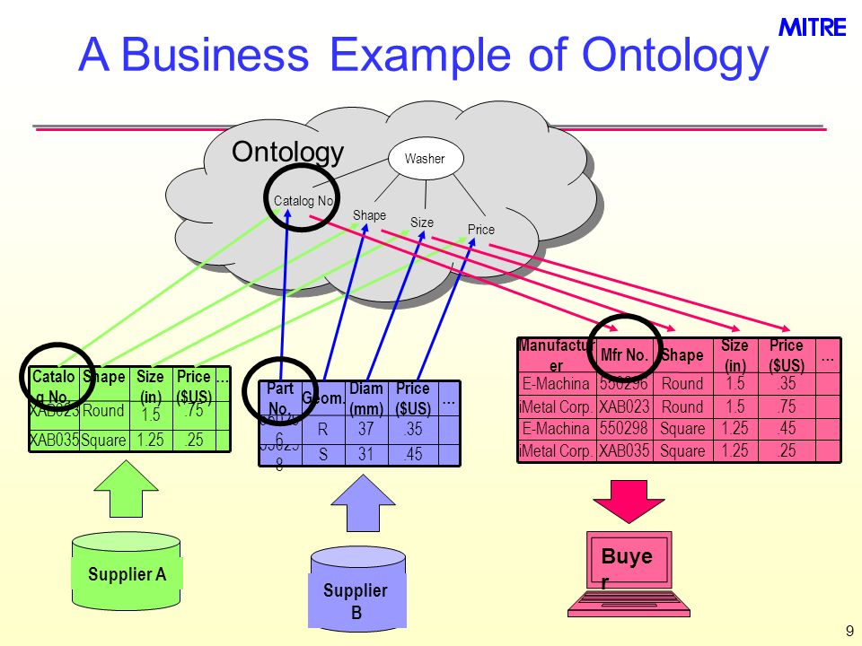 A Business Example of Ontology