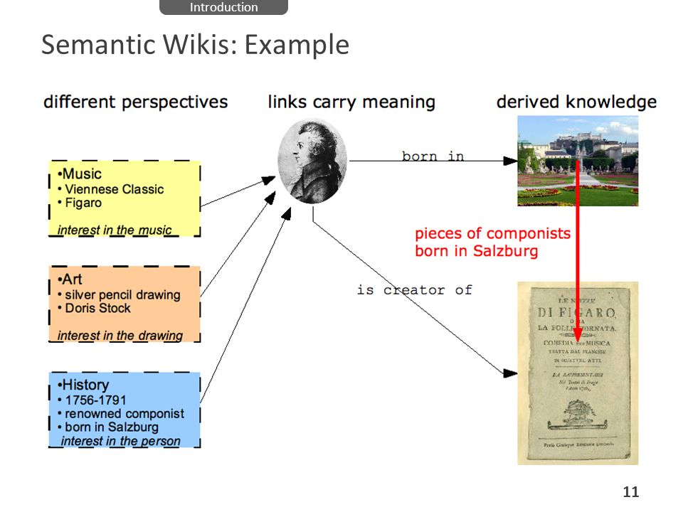 Semantic Wikis: Example