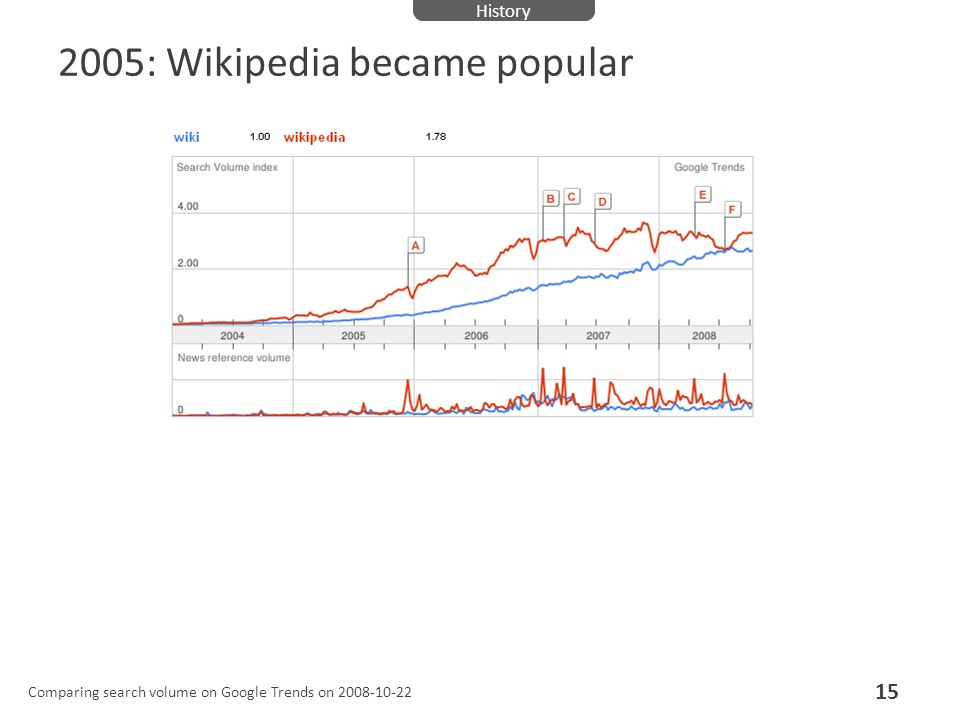 2005: Wikipedia became popular