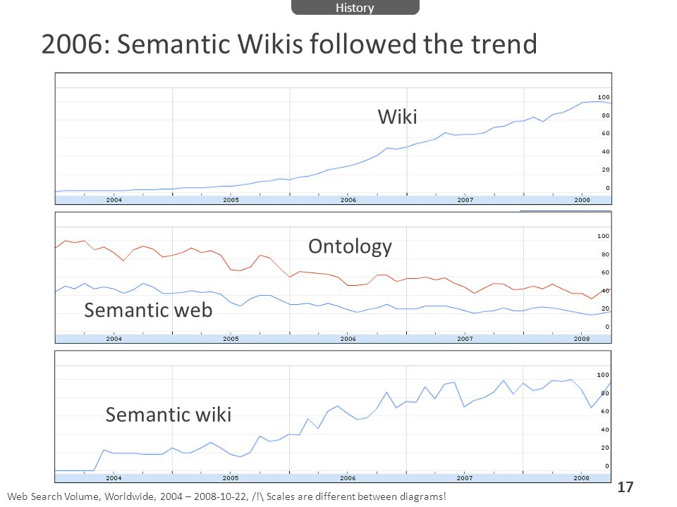 2006: Semantic Wikis followed the trend