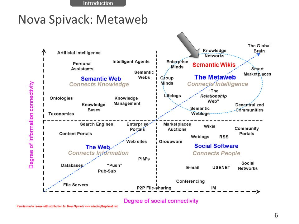Introduction Nova Spivack: Metaweb Semantic Wikis