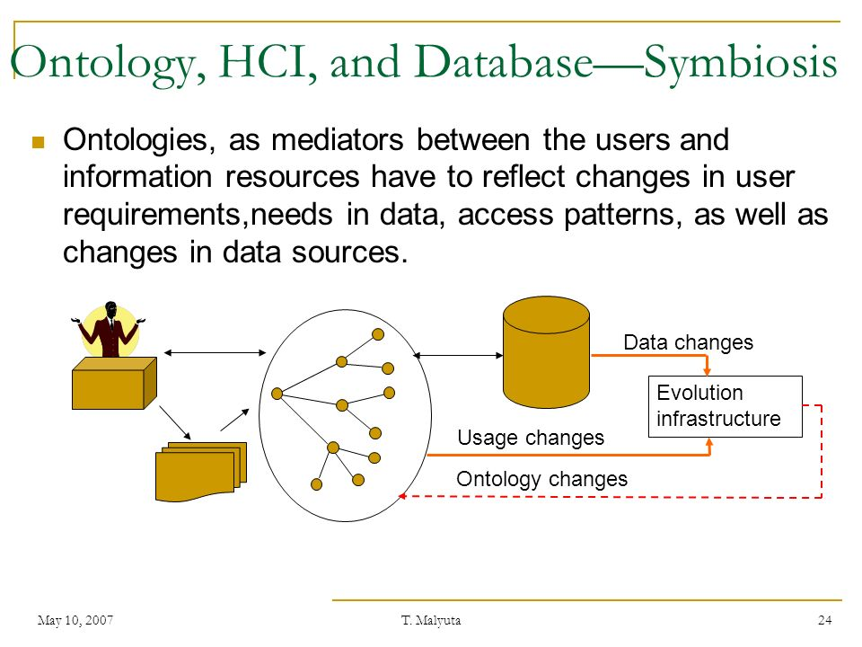 Ontology, HCI, and Database—Symbiosis