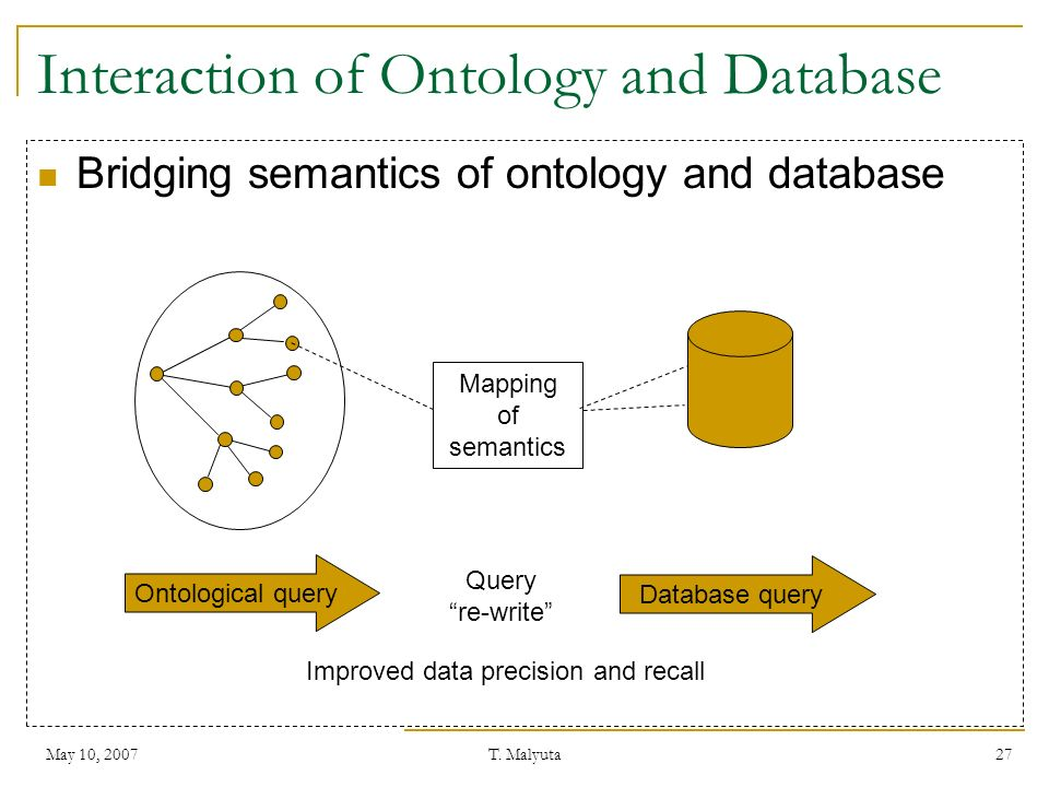 Interaction of Ontology and Database
