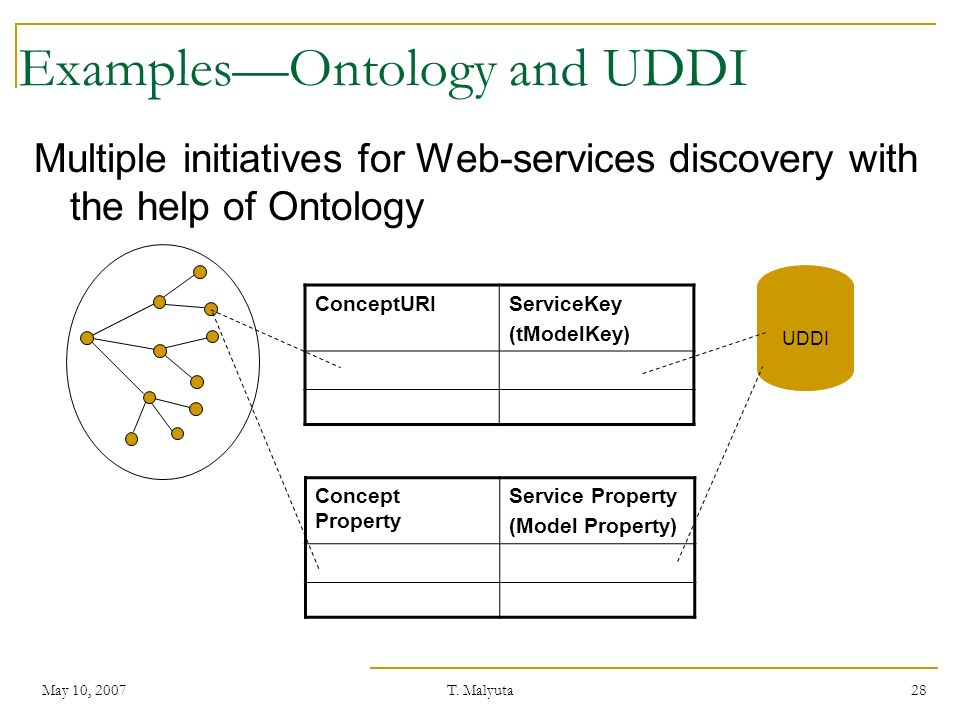 Examples—Ontology and UDDI