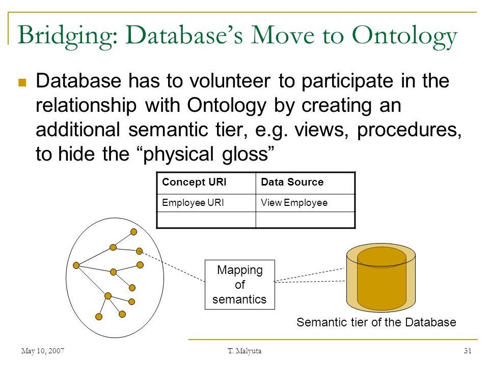Bridging: Database's Move to Ontology