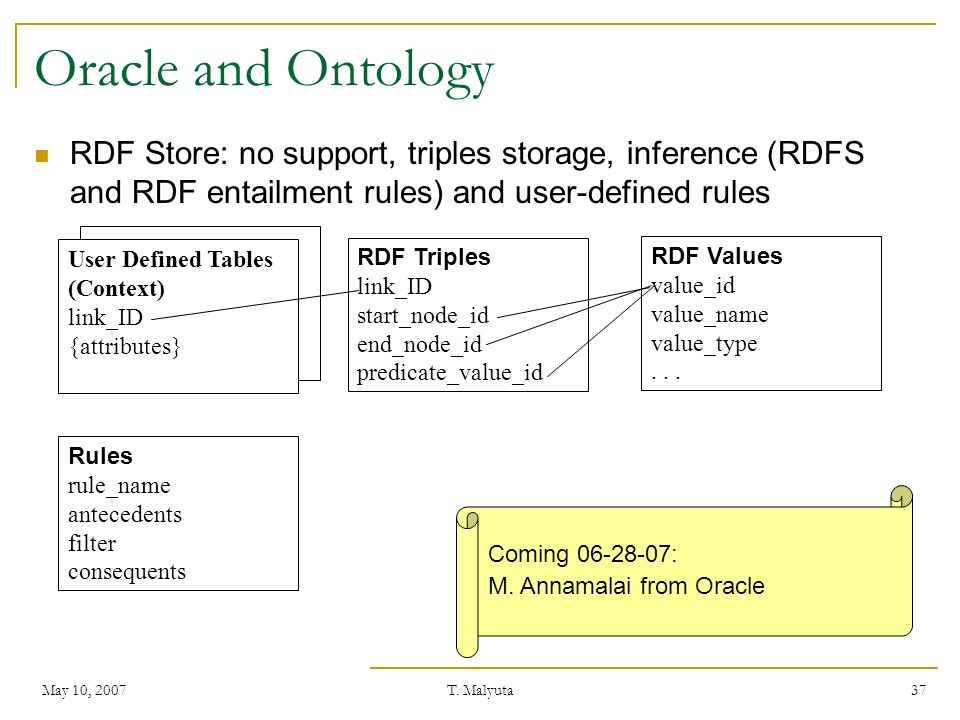 Oracle and Ontology RDF Store: no support, triples storage, inference (RDFS and RDF entailment rules) and user-defined rules.