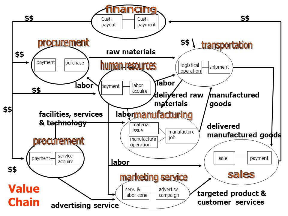 Value Chain financing procurement transportation human resources