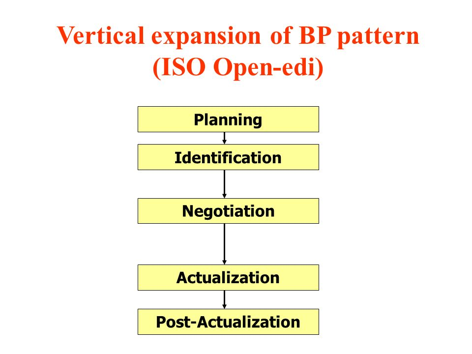 Vertical expansion of BP pattern (ISO Open-edi)