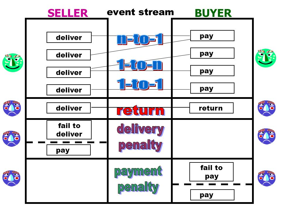 n-to-1 1-to-n 1-to-1 delivery penalty payment SELLER BUYER